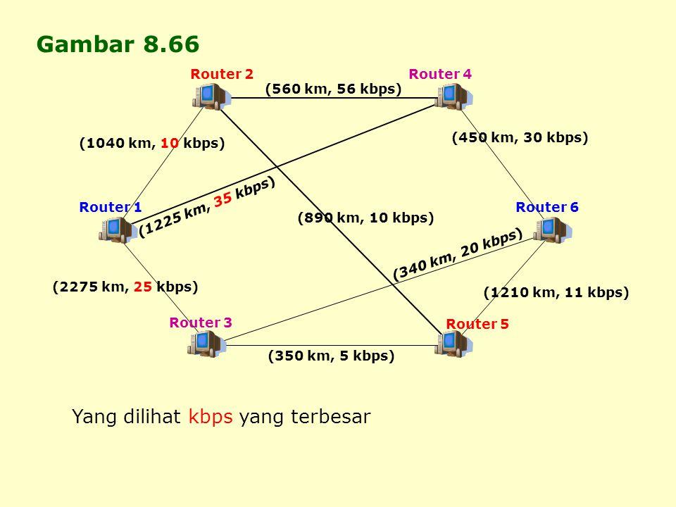 Router 2 Router 1 Router 3 Router 4 Router 5 Router 6 (560 km, 56 kbps) (350 km, 5 kbps) (1225 km, 35 kbps) (340 km, 20 kbps) Gambar 8.66 (1040 km, 10