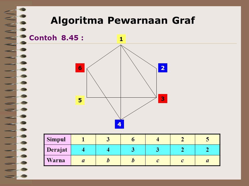 Algoritma Pewarnaan Graf 6 5 4 3 2 1 Simpul136425 Derajat443322 Warnaabbcca Contoh 8.45 :