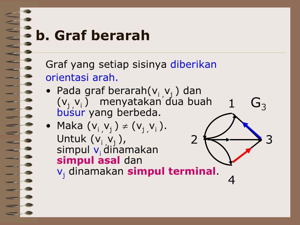 b. Graf berarah Graf yang setiap sisinya diberikan orientasi arah. Pada graf berarah(v i, v j ) dan (v j, v i ) menyatakan dua buah busur yang berbeda