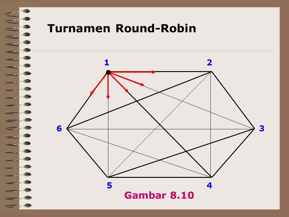 Turnamen Round-Robin 1 36 54 2 Gambar 8.10