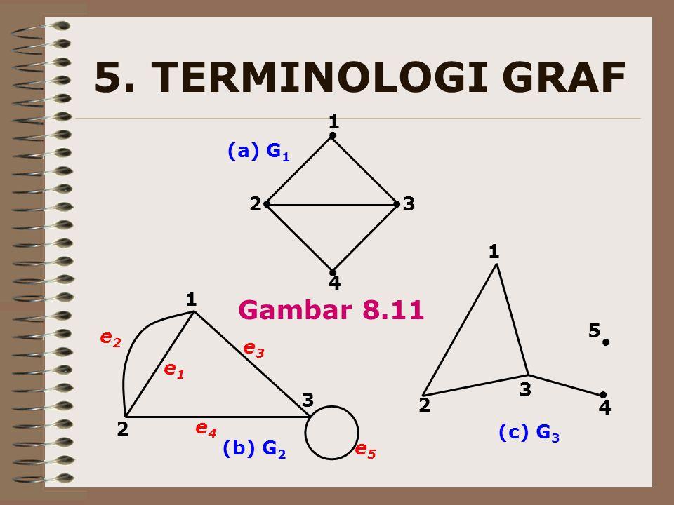 5. TERMINOLOGI GRAF ● ●● ● ● 1 23 4 1 1 2 2 3 3 ● 5 4 e1e1 e3e3 e4e4 e2e2 (b) G 2 (a) G 1 (c) G 3 Gambar 8.11 e5e5