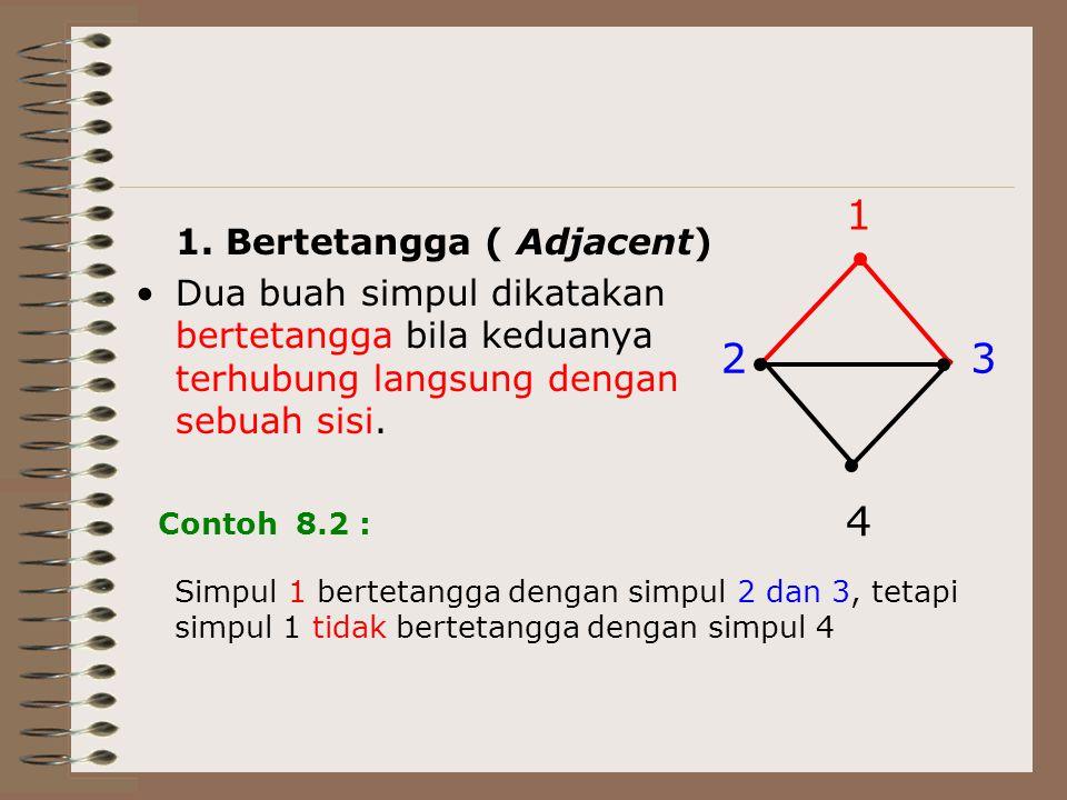 1. Bertetangga ( Adjacent) Dua buah simpul dikatakan bertetangga bila keduanya terhubung langsung dengan sebuah sisi. 23 4 1 Contoh 8.2 : Simpul 1 ber