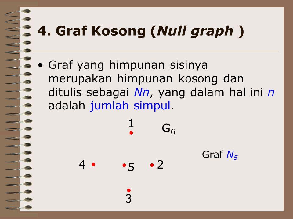 4. Graf Kosong (Null graph ) Graf yang himpunan sisinya merupakan himpunan kosong dan ditulis sebagai Nn, yang dalam hal ini n adalah jumlah simpul. 1