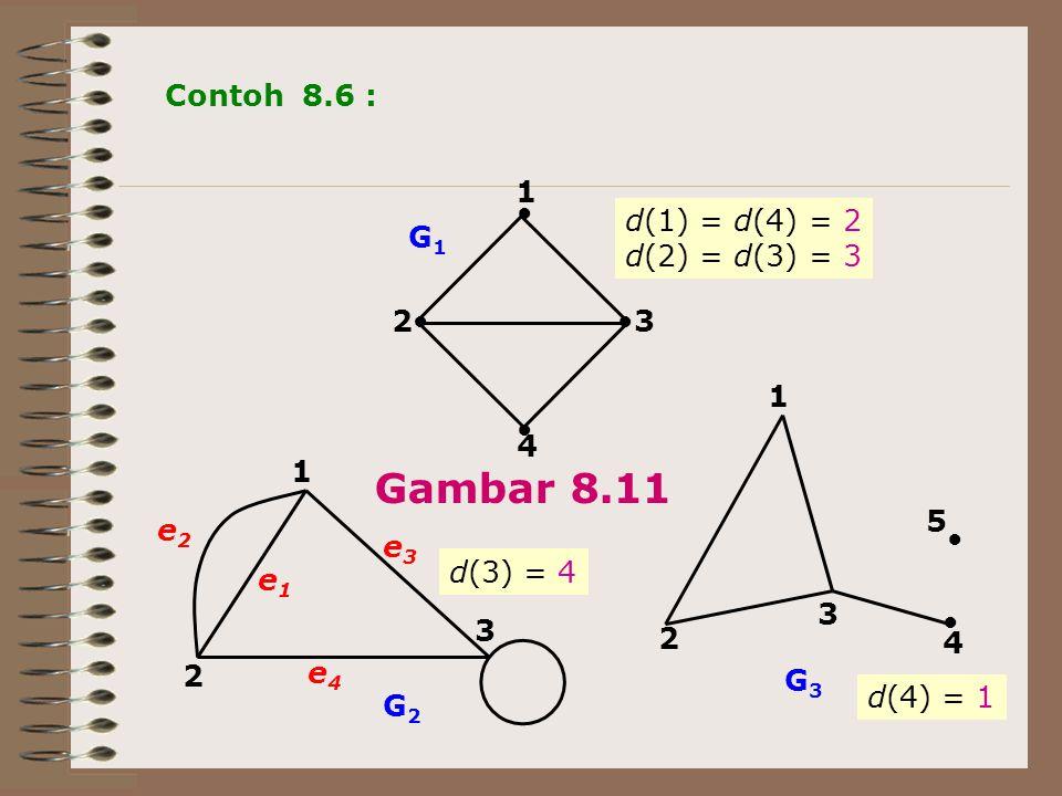 ●● ● ● 1 23 4 1 2 3 ● ● 1 2 3 5 4 e1e1 e3e3 e4e4 e2e2 G2G2 G1G1 G3G3 Contoh 8.6 : d(1) = d(4) = 2 d(2) = d(3) = 3 d(3) = 4 d(4) = 1 Gambar 8.11