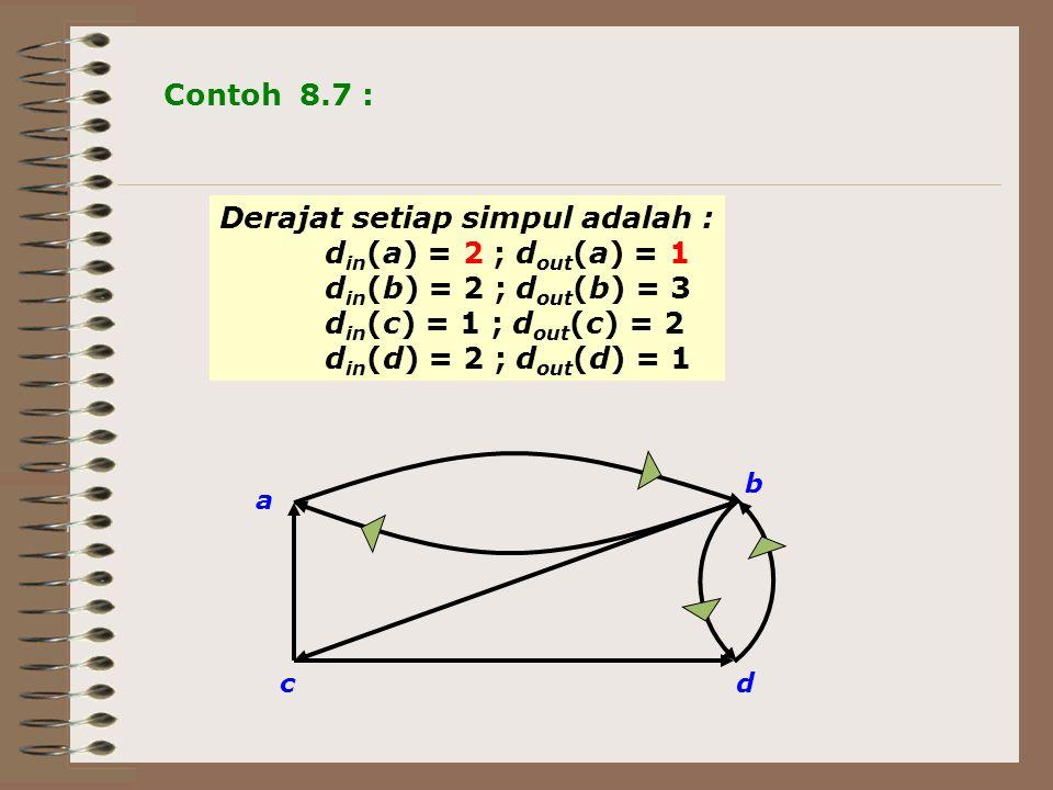 a cd b Contoh 8.7 : Derajat setiap simpul adalah : d in (a) = 2 ; d out (a) = 1 d in (b) = 2 ; d out (b) = 3 d in (c) = 1 ; d out (c) = 2 d in (d) = 2