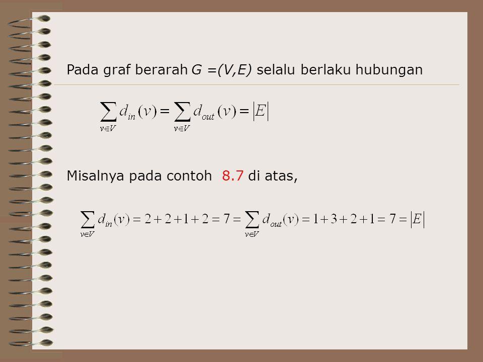 Pada graf berarah G =(V,E) selalu berlaku hubungan Misalnya pada contoh 8.7 di atas,
