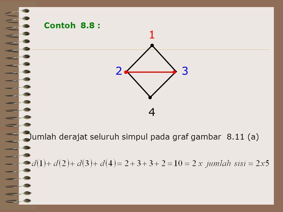 Contoh 8.8 : 23 4 1 Jumlah derajat seluruh simpul pada graf gambar 8.11 (a)