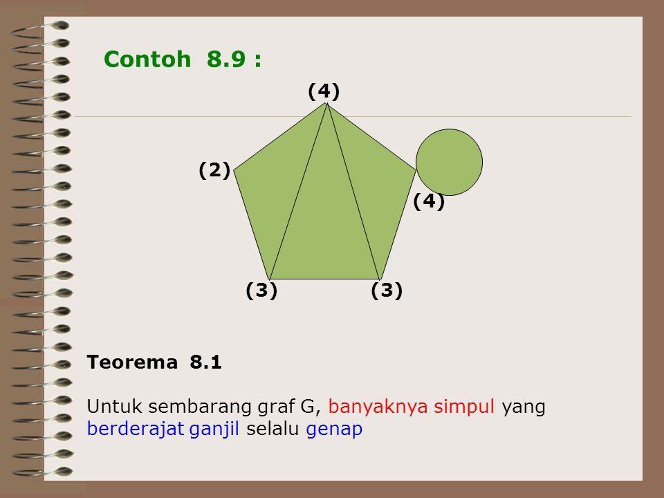 Contoh 8.9 : ● (2) (4) (3) Teorema 8.1 Untuk sembarang graf G, banyaknya simpul yang berderajat ganjil selalu genap