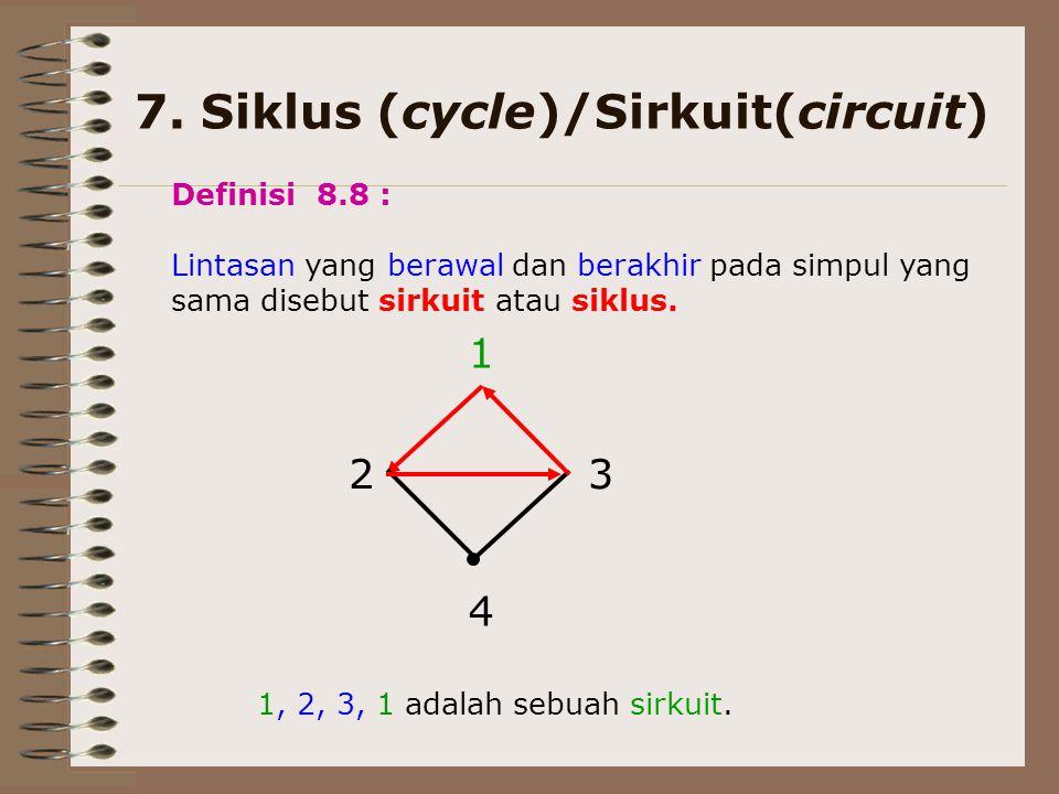 7. Siklus (cycle)/Sirkuit(circuit) 23 4 1 1, 2, 3, 1 adalah sebuah sirkuit. Definisi 8.8 : Lintasan yang berawal dan berakhir pada simpul yang sama di