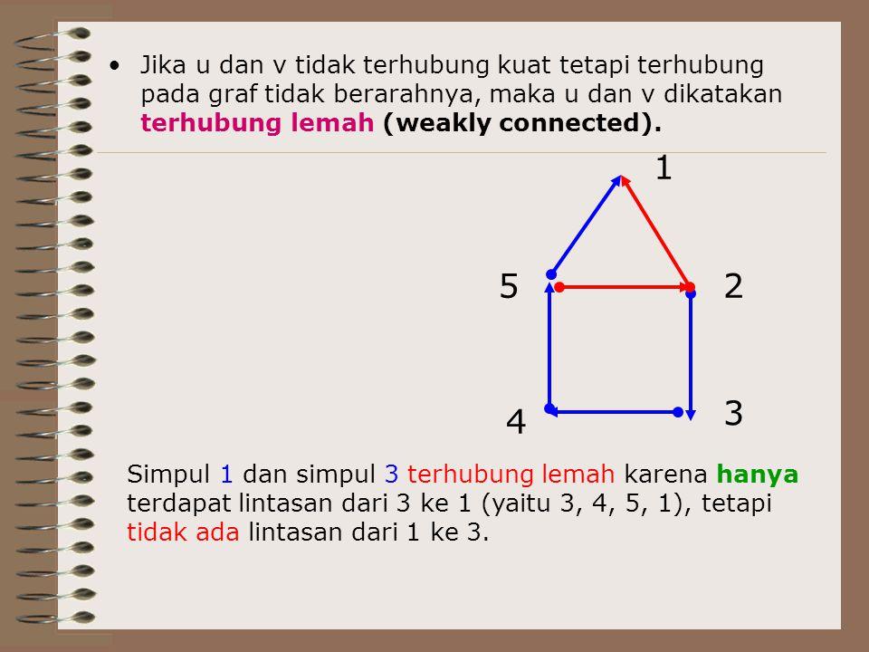 Jika u dan v tidak terhubung kuat tetapi terhubung pada graf tidak berarahnya, maka u dan v dikatakan terhubung lemah (weakly connected). 1 2 3 4 5 Si