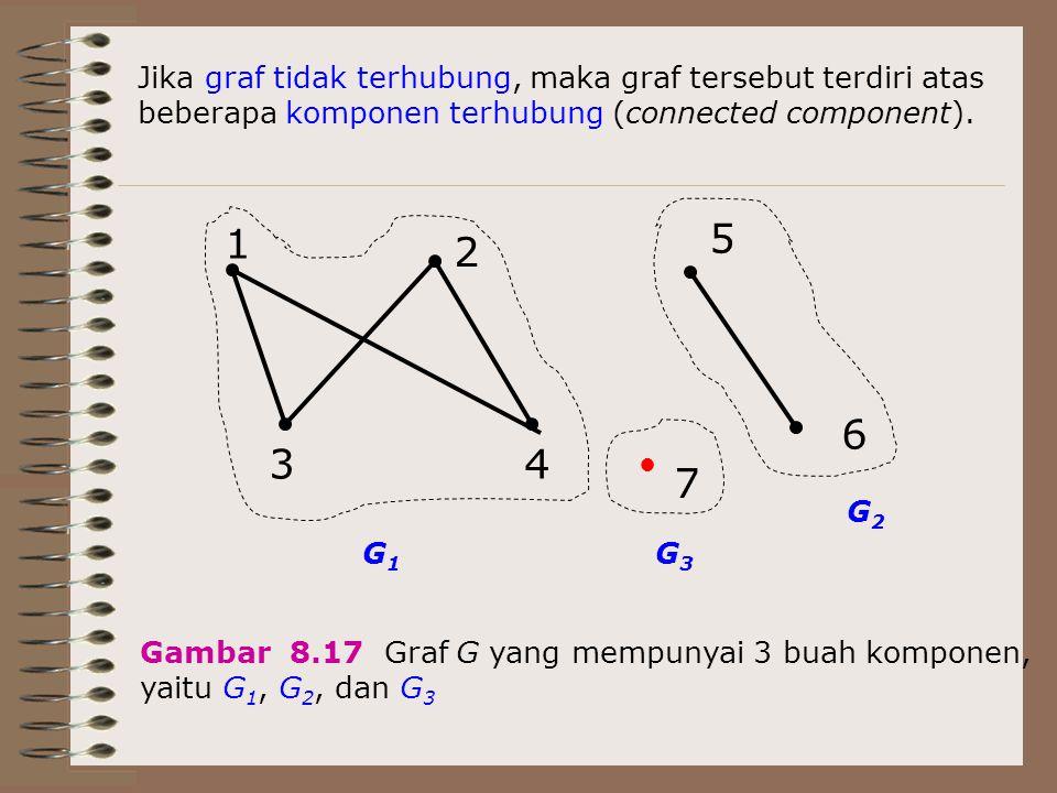 1 2 34 7 5 6 ● Jika graf tidak terhubung, maka graf tersebut terdiri atas beberapa komponen terhubung (connected component). G1G1 G3G3 G2G2 Gambar 8.1