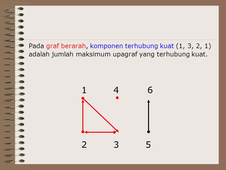 Pada graf berarah, komponen terhubung kuat (1, 3, 2, 1) adalah jumlah maksimum upagraf yang terhubung kuat. 1 23 4 5 6 ●