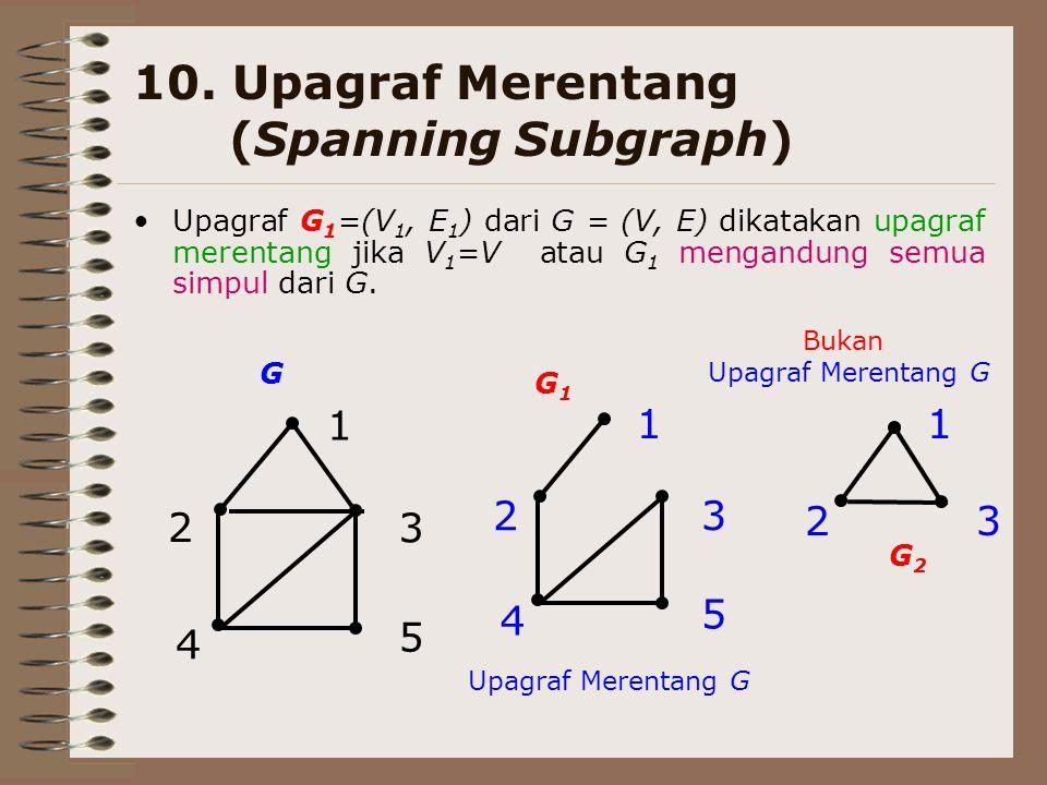 10. Upagraf Merentang (Spanning Subgraph) Upagraf G 1 =(V 1, E 1 ) dari G = (V, E) dikatakan upagraf merentang jika V 1 =V atau G 1 mengandung semua s