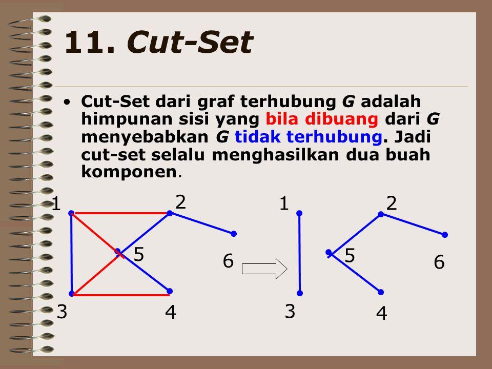 11. Cut-Set Cut-Set dari graf terhubung G adalah himpunan sisi yang bila dibuang dari G menyebabkan G tidak terhubung. Jadi cut-set selalu menghasilka