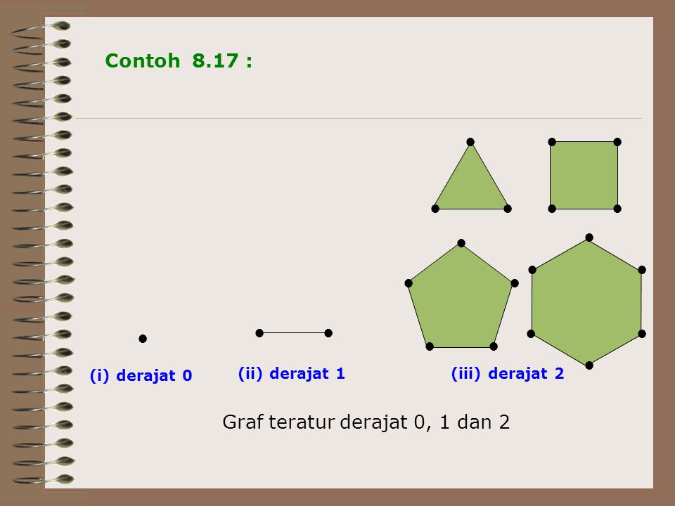 ● ●● ●● ●● ● ● ● ●● ● ●● ● ● ● Contoh 8.17 : ●● ● (i) derajat 0 (ii) derajat 1(iii) derajat 2 Graf teratur derajat 0, 1 dan 2