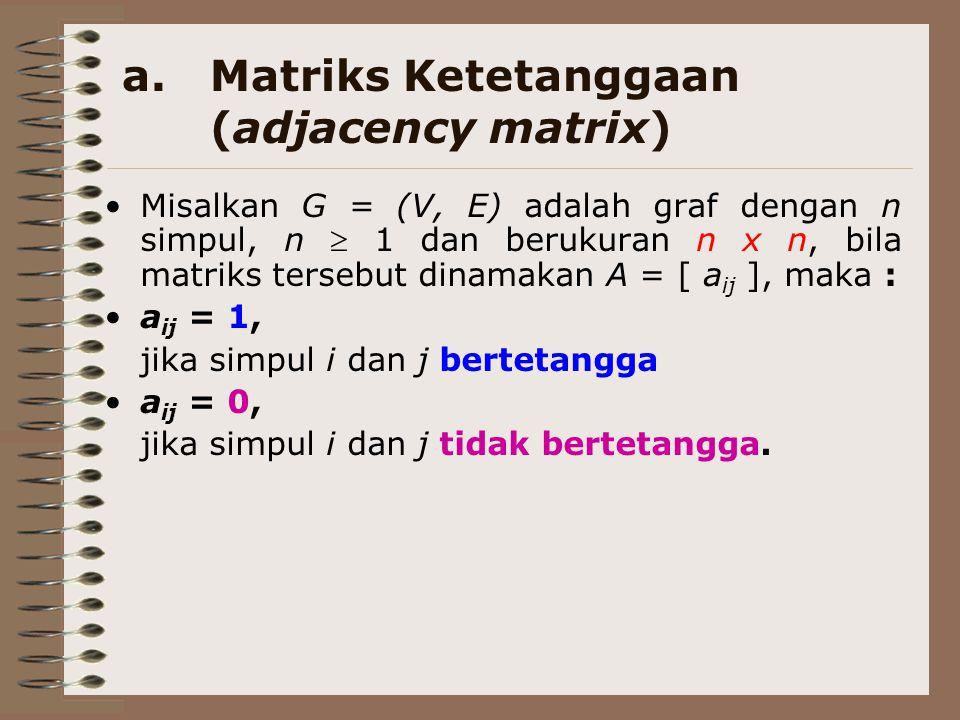 a.Matriks Ketetanggaan (adjacency matrix) Misalkan G = (V, E) adalah graf dengan n simpul, n  1 dan berukuran n x n, bila matriks tersebut dinamakan