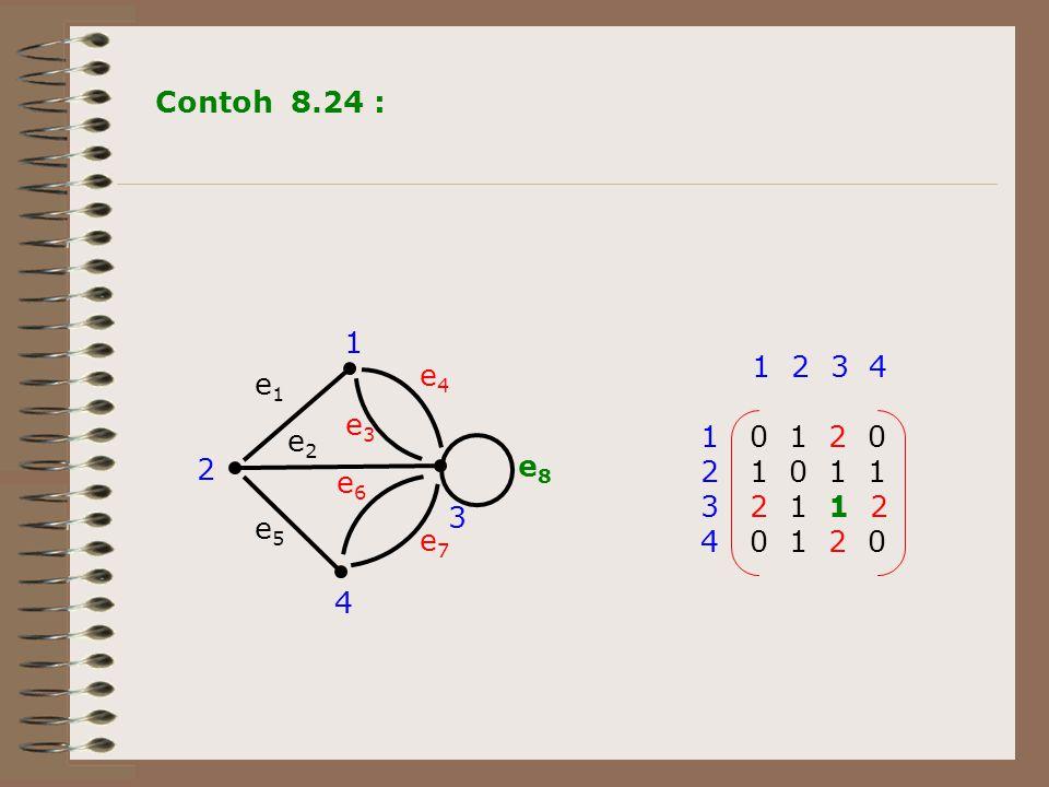 2 3 4 1 e1e1 e7e7 e6e6 e5e5 e2e2 e3e3 e4e4 e8e8 1 2 3 4 1 0 1 2 0 2 1 0 1 1 3 2 1 1 2 4 0 1 2 0 Contoh 8.24 :