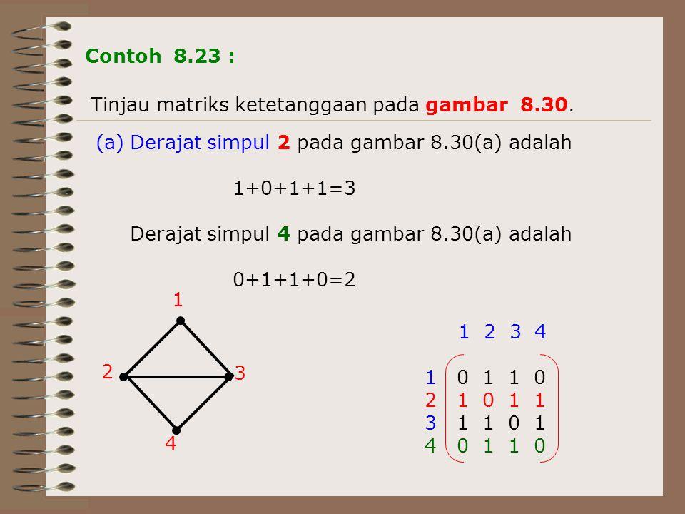 Tinjau matriks ketetanggaan pada gambar 8.30. (a)Derajat simpul 2 pada gambar 8.30(a) adalah 1+0+1+1=3 Derajat simpul 4 pada gambar 8.30(a) adalah 0+1