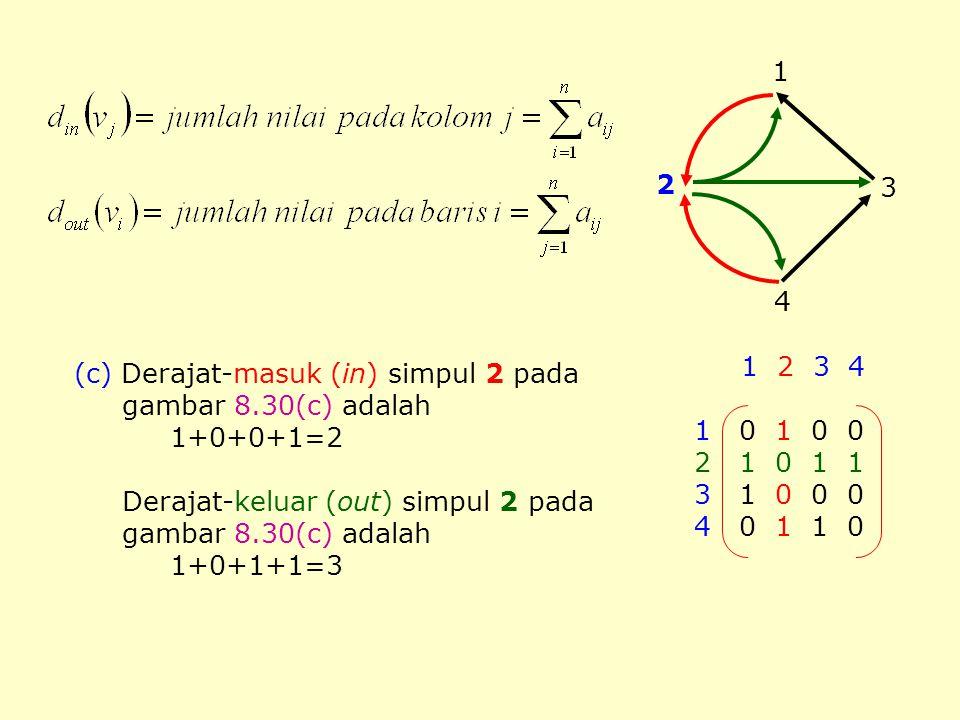 (c) Derajat-masuk (in) simpul 2 pada gambar 8.30(c) adalah 1+0+0+1=2 Derajat-keluar (out) simpul 2 pada gambar 8.30(c) adalah 1+0+1+1=3 3 2 4 1 1 2 3