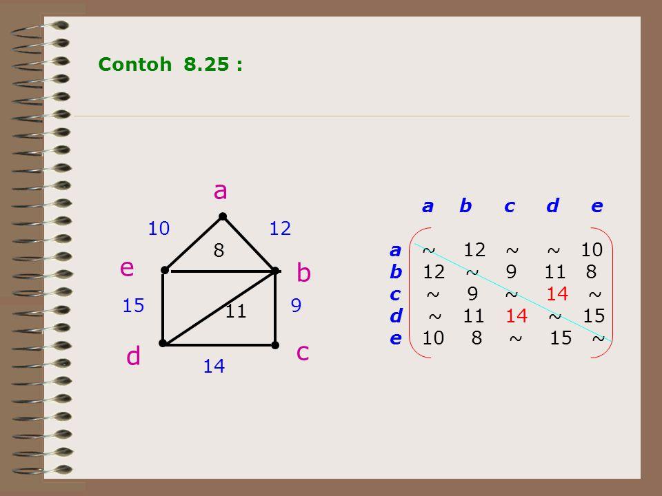 a b c d e 1012 8 15 11 9 14 a b c d e a ~ 12 ~ ~ 10 b 12 ~ 9 11 8 c ~ 9 ~ 14 ~ d ~ 11 14 ~ 15 e 10 8 ~ 15 ~ Contoh 8.25 :