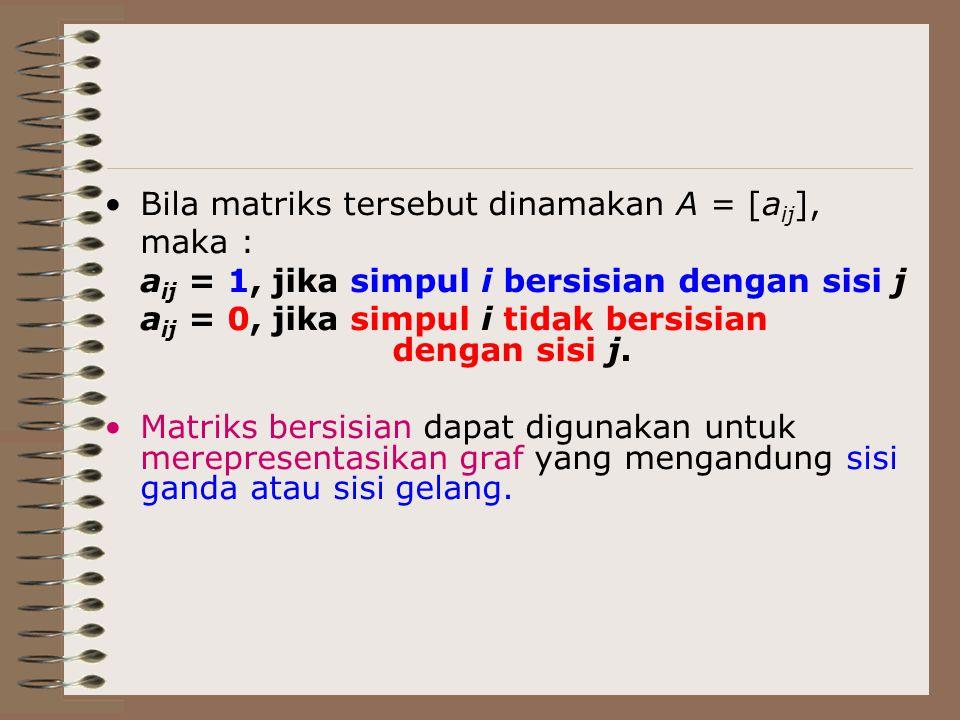 Bila matriks tersebut dinamakan A = [a ij ], maka : a ij = 1, jika simpul i bersisian dengan sisi j a ij = 0, jika simpul i tidak bersisian dengan sis
