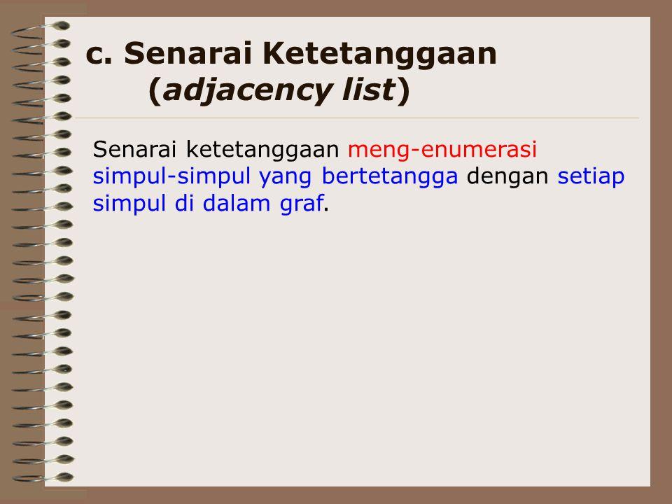 c. Senarai Ketetanggaan (adjacency list) Senarai ketetanggaan meng-enumerasi simpul-simpul yang bertetangga dengan setiap simpul di dalam graf.