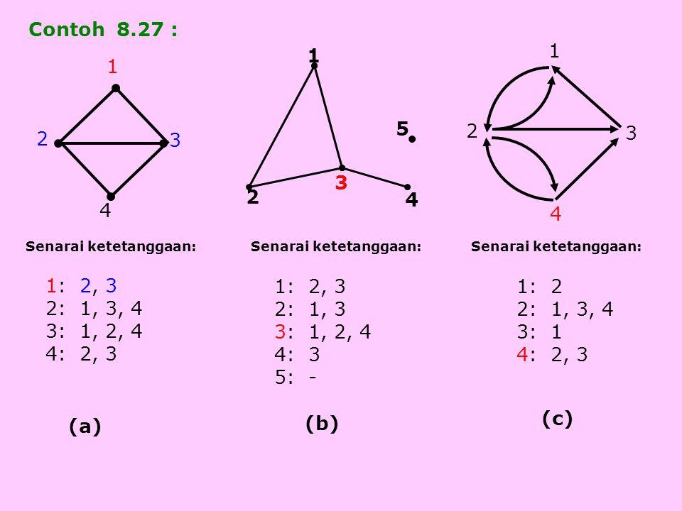 2 3 4 1 3 2 4 1 ● 1 2 3 5 4 (a) (b) (c) Contoh 8.27 : Senarai ketetanggaan: 1: 2, 3 2: 1, 3, 4 3: 1, 2, 4 4: 2, 3 1: 2, 3 2: 1, 3 3: 1, 2, 4 4: 3 5: -