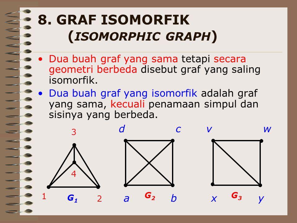8. GRAF ISOMORFIK ( ISOMORPHIC GRAPH ) Dua buah graf yang sama tetapi secara geometri berbeda disebut graf yang saling isomorfik. Dua buah graf yang i