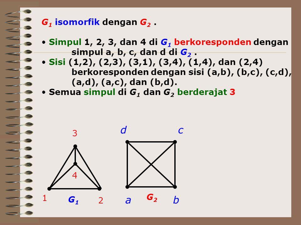 3 1 2 4 ab cd G 1 isomorfik dengan G 2. Simpul 1, 2, 3, dan 4 di G 1 berkoresponden dengan simpul a, b, c, dan d di G 2. Sisi (1,2), (2,3), (3,1), (3,