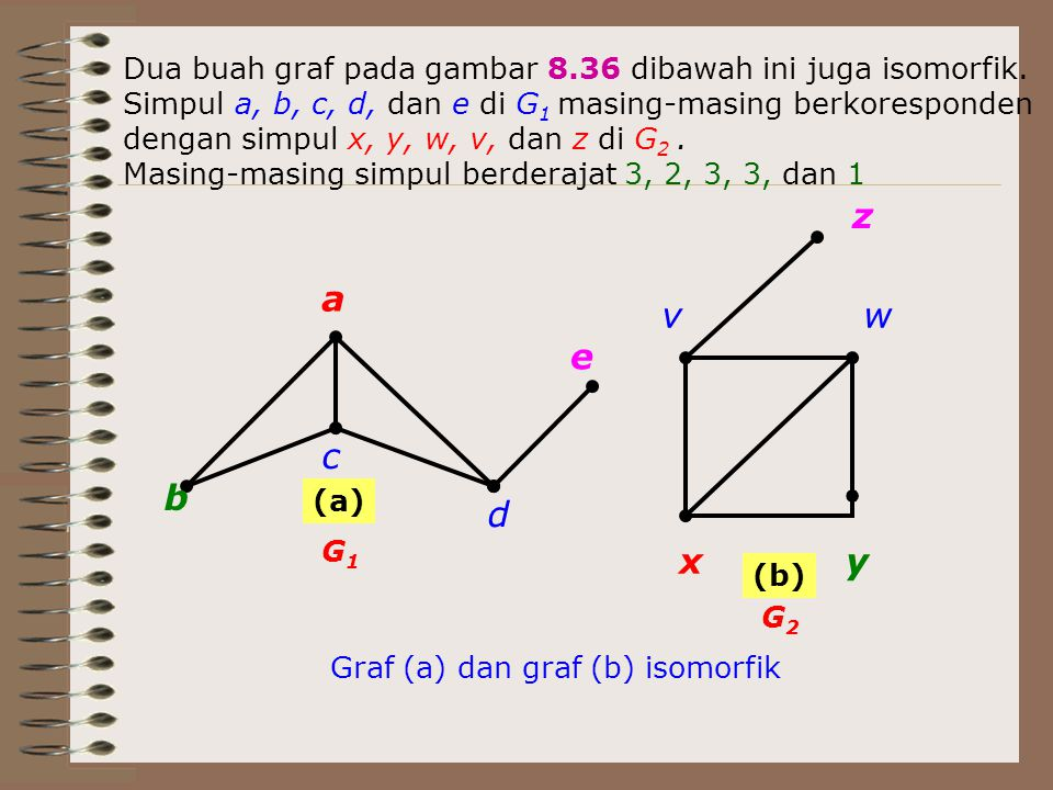 xy wv z a b c d e Graf (a) dan graf (b) isomorfik (a) (b) G1G1 G2G2 ● Dua buah graf pada gambar 8.36 dibawah ini juga isomorfik. Simpul a, b, c, d, da