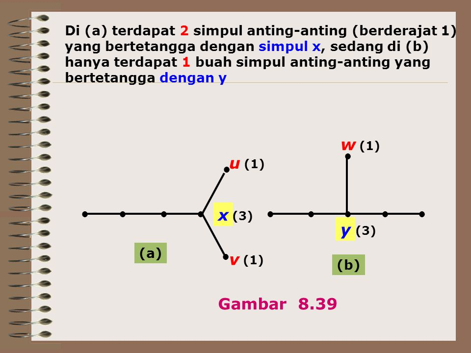 ●●●● ● ● ●● ● ●●● y v u x w (a) (b) Gambar 8.39 Di (a) terdapat 2 simpul anting-anting (berderajat 1) yang bertetangga dengan simpul x, sedang di (b)