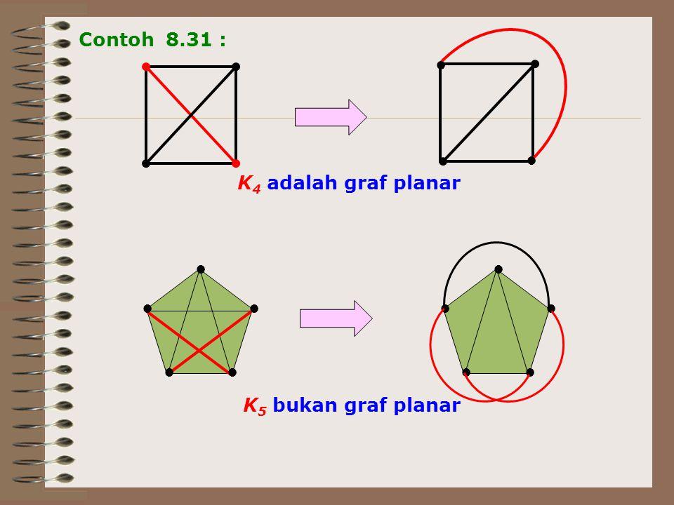 ● ● ● ●● ● ● ● ●● K 5 bukan graf planar ● ● K 4 adalah graf planar Contoh 8.31 :