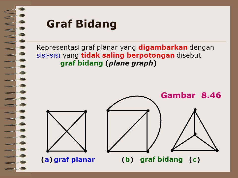 Graf Bidang ● ● ● ●● ● (b)(b)(a)(a)(c)(c) Representasi graf planar yang digambarkan dengan sisi-sisi yang tidak saling berpotongan disebut graf bidang