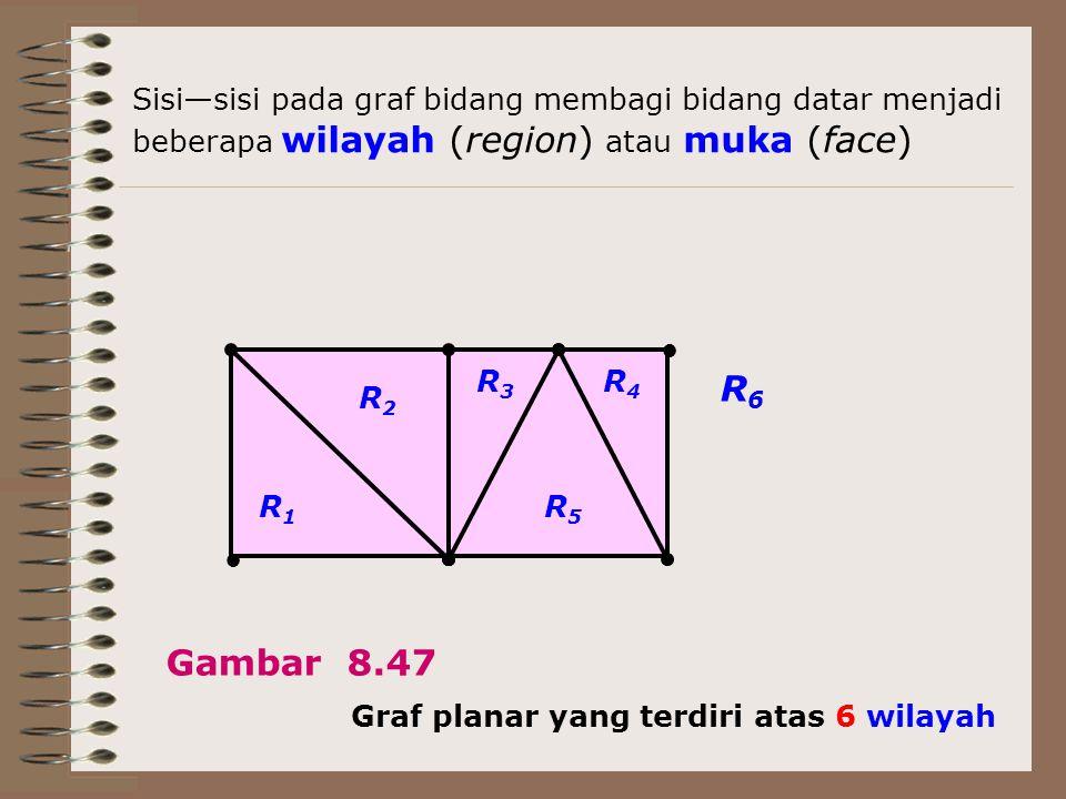 R2R2 R1R1 R4R4 R3R3 R6R6 R5R5 Graf planar yang terdiri atas 6 wilayah Gambar 8.47 Sisi—sisi pada graf bidang membagi bidang datar menjadi beberapa wil