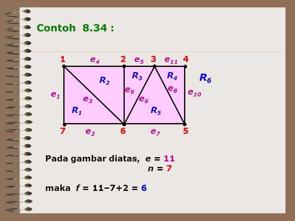 1234 567 e8e8 e6e6 e5e5 e9e9 e3e3 e2e2 e4e4 e1e1 e 11 e7e7 e 10 R2R2 R1R1 R4R4 R3R3 R6R6 R5R5 Contoh 8.34 : Pada gambar diatas, e = 11 n = 7 maka f =