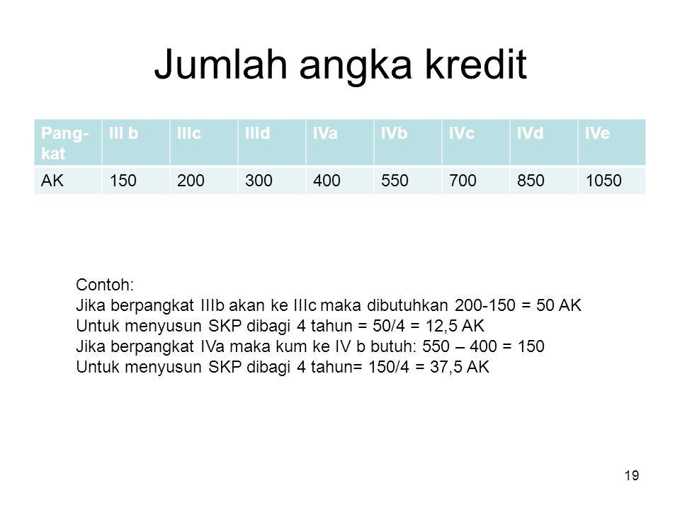 Jumlah angka kredit Pang- kat III bIIIcIIIdIVaIVbIVcIVdIVe AK1502003004005507008501050 19 Contoh: Jika berpangkat IIIb akan ke IIIc maka dibutuhkan 20