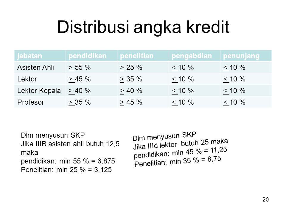 Distribusi angka kredit jabatanpendidikanpenelitianpengabdianpenunjang Asisten Ahli> 55 %> 25 %< 10 % Lektor> 45 %> 35 %< 10 % Lektor Kepala> 40 % < 1