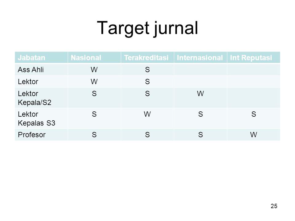 Target jurnal JabatanNasionalTerakreditasiInternasionalInt Reputasi Ass AhliWS LektorWS Lektor Kepala/S2 SSW Lektor Kepalas S3 SWSS ProfesorSSSW 25