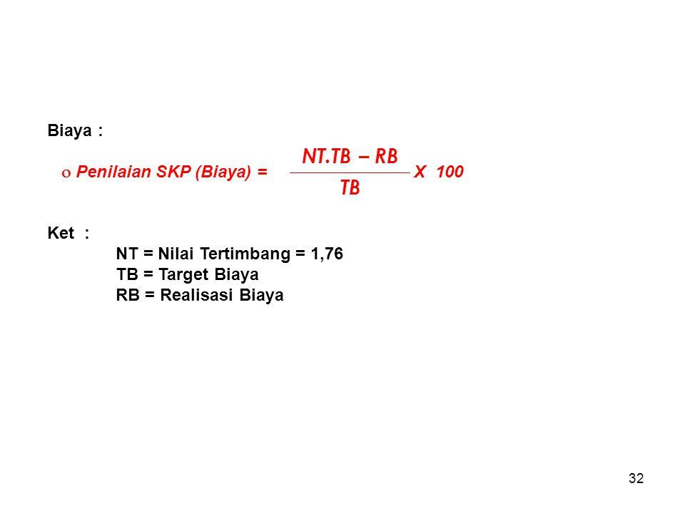 32 Biaya :  Penilaian SKP (Biaya) = X 100 Ket : NT = Nilai Tertimbang = 1,76 TB = Target Biaya RB = Realisasi Biaya NT.TB – RB TB