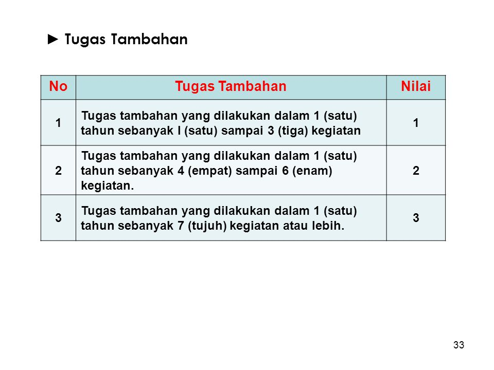 33 ► Tugas Tambahan NoTugas TambahanNilai 1 Tugas tambahan yang dilakukan dalam 1 (satu) tahun sebanyak I (satu) sampai 3 (tiga) kegiatan 1 2 Tugas ta
