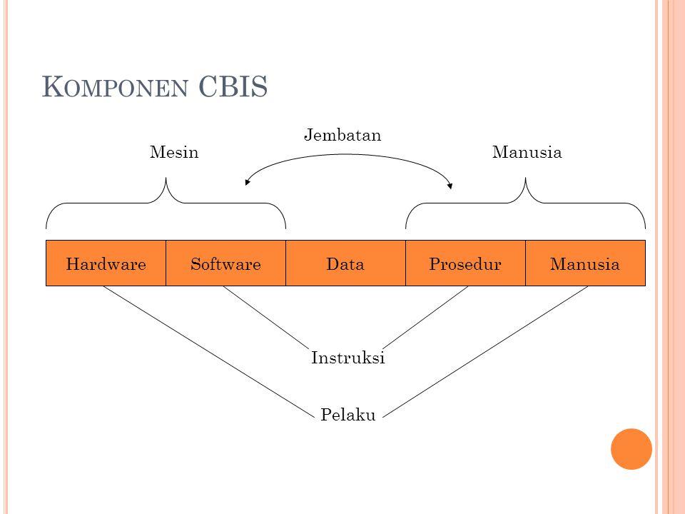 K OMPONEN CBIS HardwareManusiaProsedurDataSoftware MesinManusia Instruksi Pelaku Jembatan