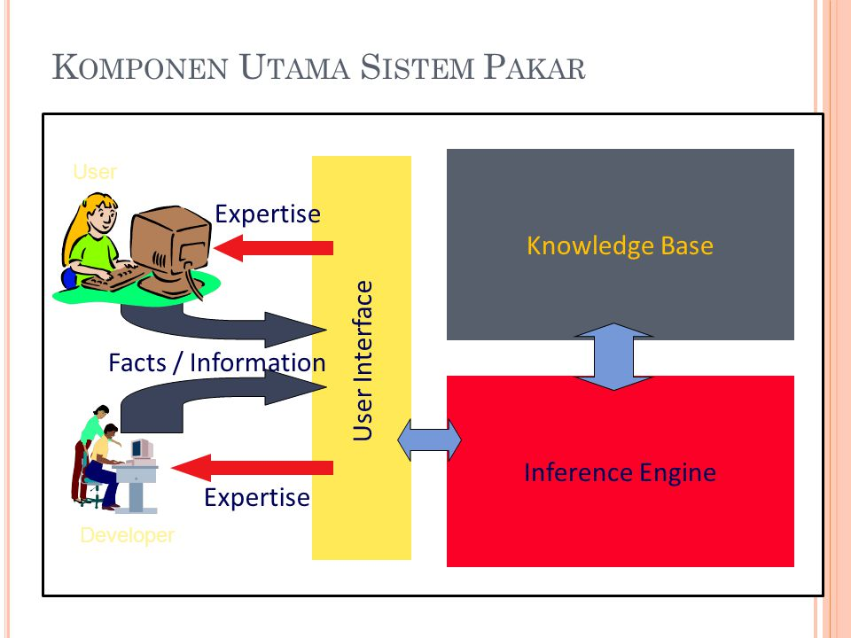 K OMPONEN U TAMA S ISTEM P AKAR User Interface Knowledge Base Inference Engine Expertise Facts / Information User Developer