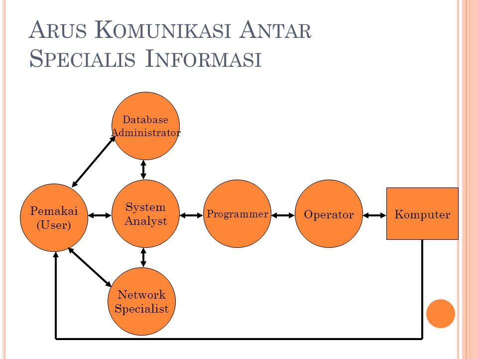 A RUS K OMUNIKASI A NTAR S PECIALIS I NFORMASI Pemakai (User) Operator Programmer Network Specialist System Analyst Database Administrator Komputer
