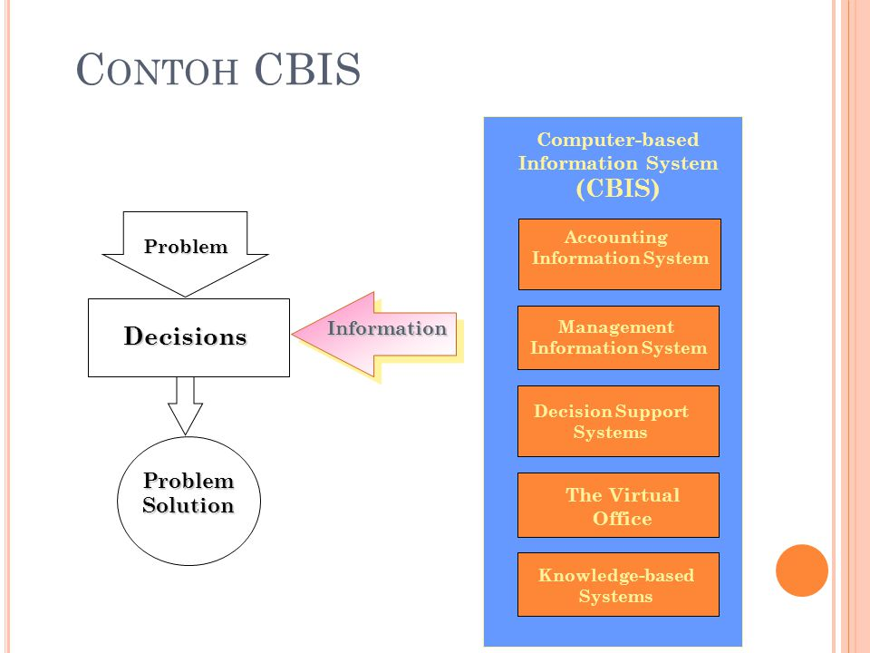 C ONTOH CBIS Computer-based Information System (CBIS) Accounting Information System Management Information System Decision Support Systems The Virtual Office Knowledge-based Systems Decisions Problem Information ProblemSolution
