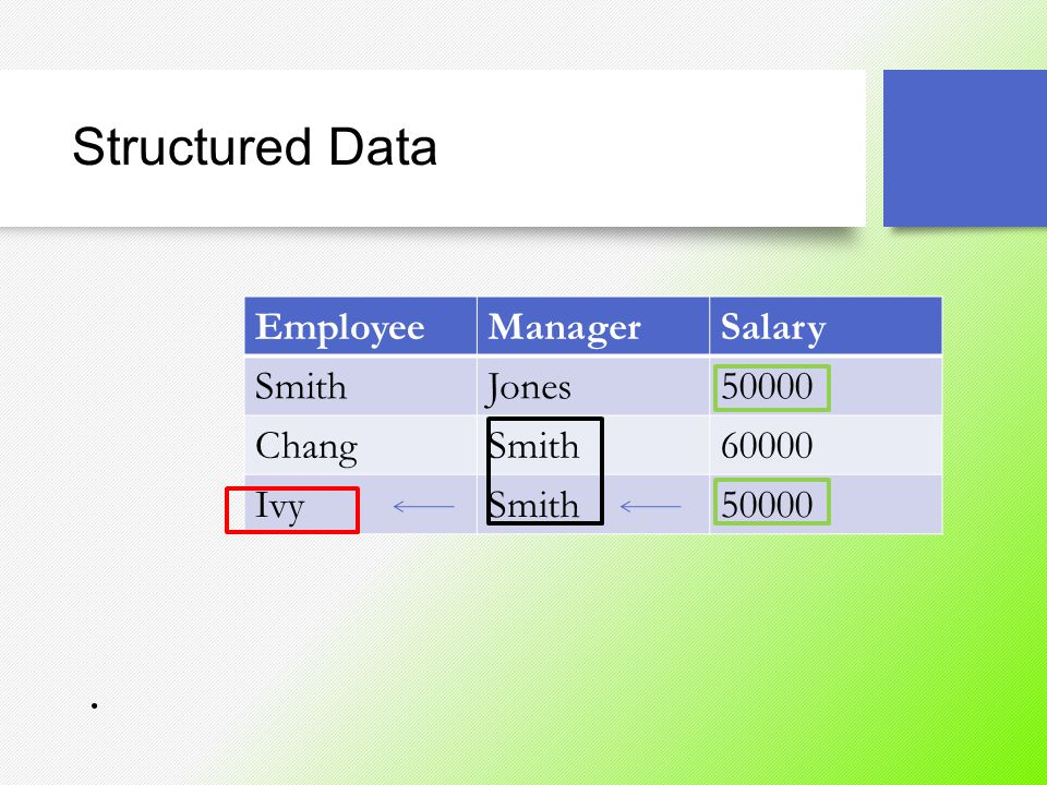 Structured Data EmployeeManagerSalary SmithJones50000 ChangSmith60000 IvySmith50000.