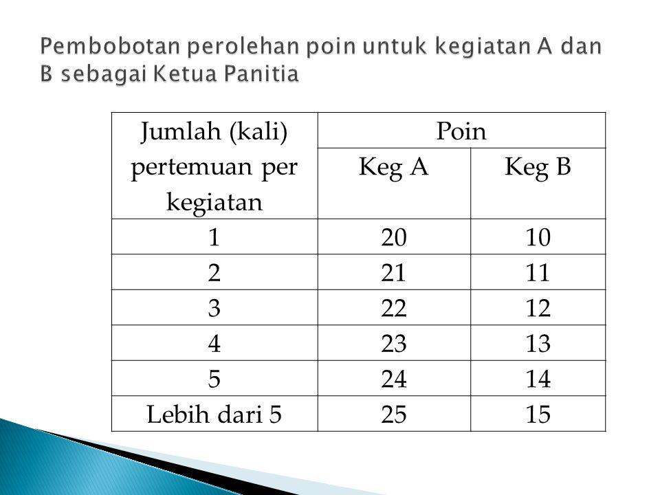 Jumlah (kali) pertemuan per kegiatan Poin total untuk anggota 1 – 210 3 – 512 Lebih dari 515 Contoh: Jika jumlah anggota 5 orang, maka poin di atas dibagi 5, misalnya poin total 10 : 5 anggota = 2 poin per anggota
