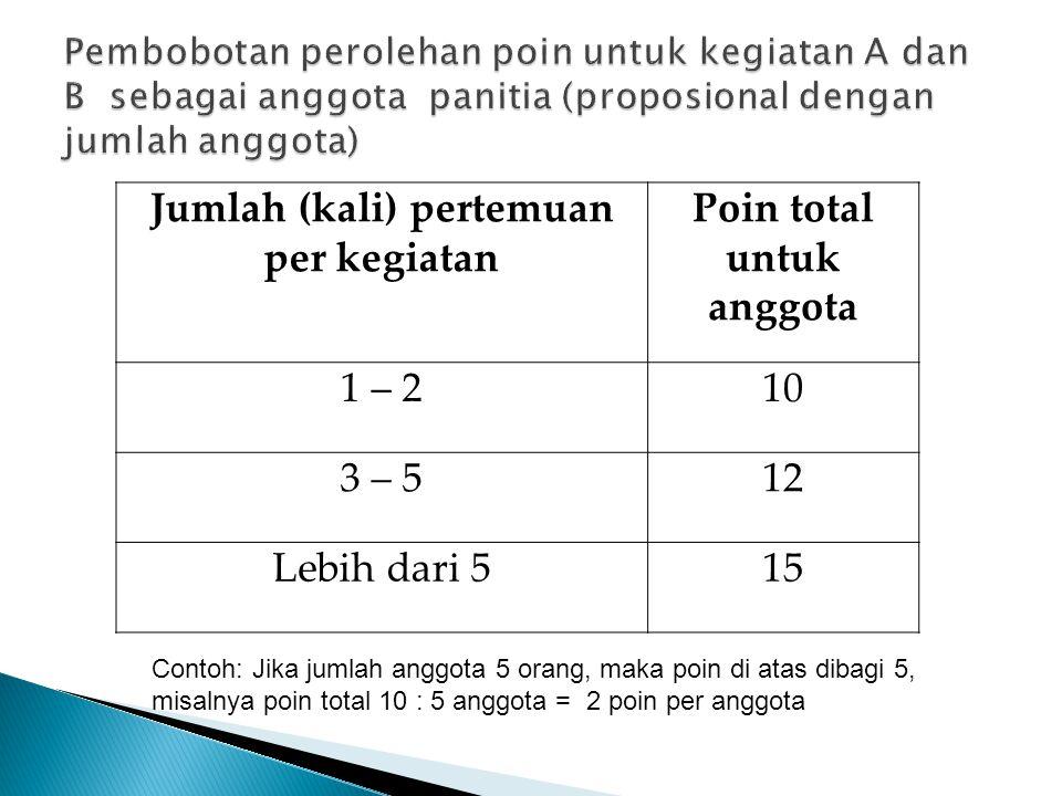  Penentuan poin untuk kegiatan A dan B tidak ditentukan oleh seberapa banyak lokasi/tempat kegiatan, tapi lebih didasarkan kepada apakah materi/topik yang diberikan sama atau berbeda.