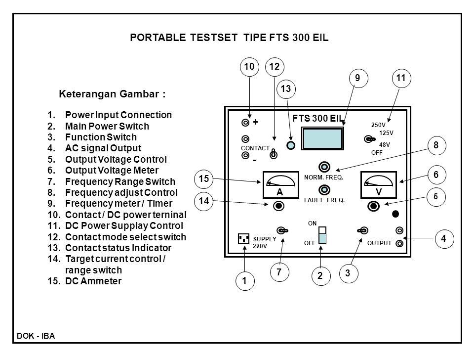 250V 125V 48V OFF V A NORM. FREQ. FAULT FREQ. + - CONTACT ON OFFOUTPUT SUPPLY 220V FTS 300 EIL PORTABLE TESTSET TIPE FTS 300 EIL 6 3 2 1 4 5 7 8 9 10