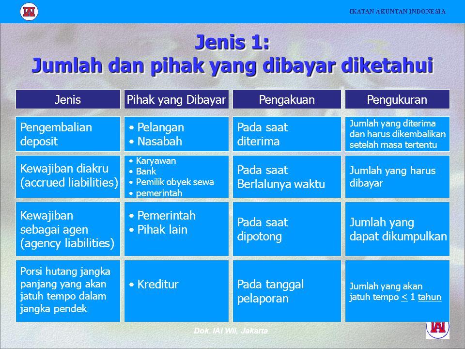 Dok. IAI Wil, Jakarta Jenis 1: Jumlah dan pihak yang dibayar diketahui Pihak yang DibayarPengakuanPengukuranJenis Pelangan Nasabah Pada saat diterima