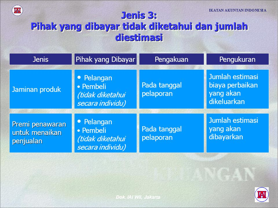 Dok. IAI Wil, Jakarta Jenis 3: Pihak yang dibayar tidak diketahui dan jumlah diestimasi Pihak yang DibayarPengakuanPengukuranJenis Pelangan Pembeli (t